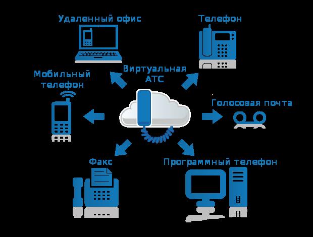 Сервисы IP телефонии