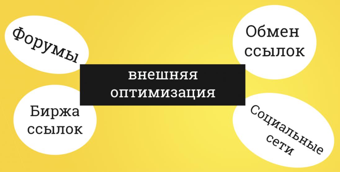 Внешняя оптимизация виды сайтов