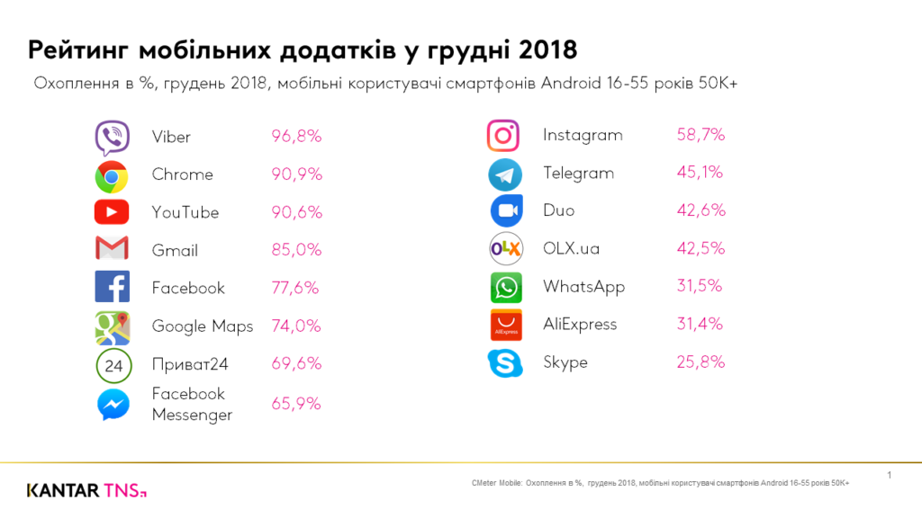 Рейтинг мобильных приложений в декабре 2018