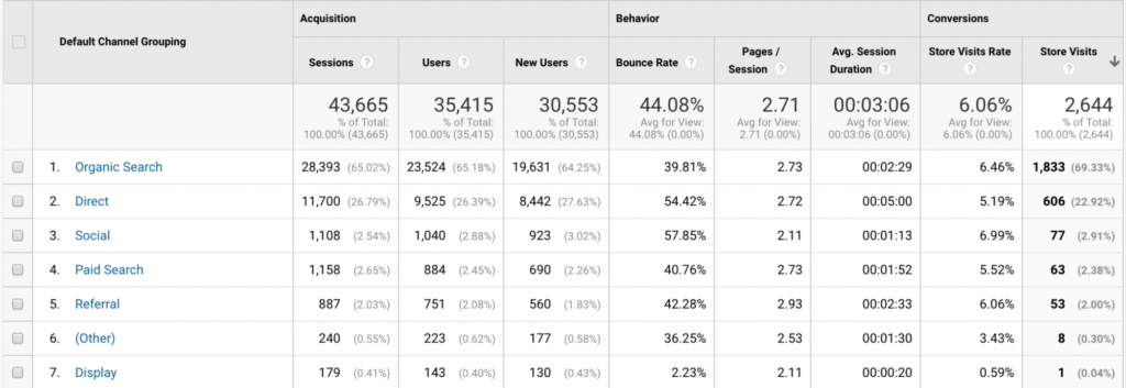 store visits rate google analytics